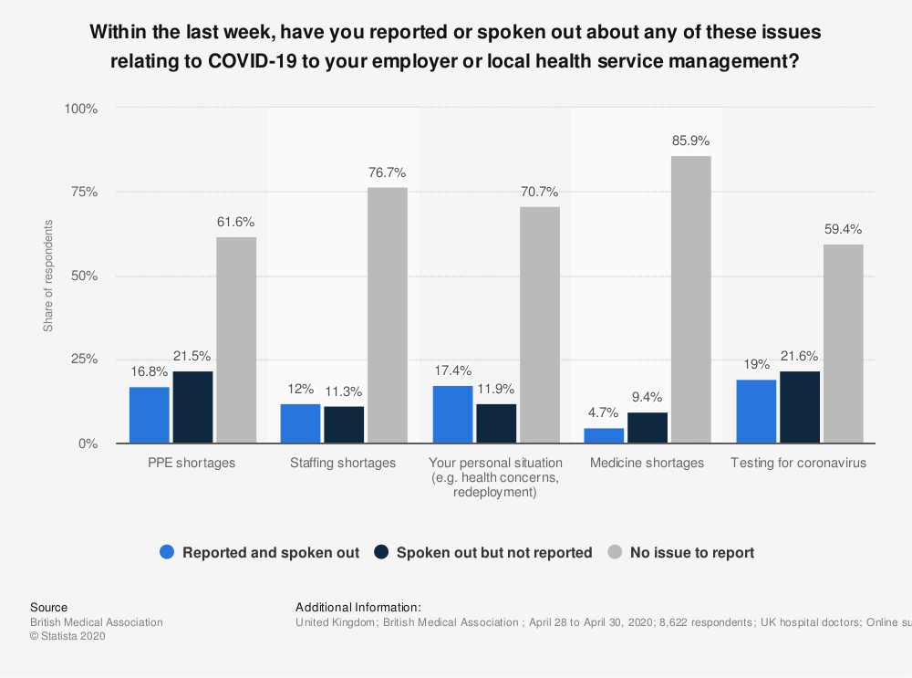 Statistic: Within the last week, have you reported or spoken out about any of these issues relating to COVID-19 to your employer or local health service management? | Statista