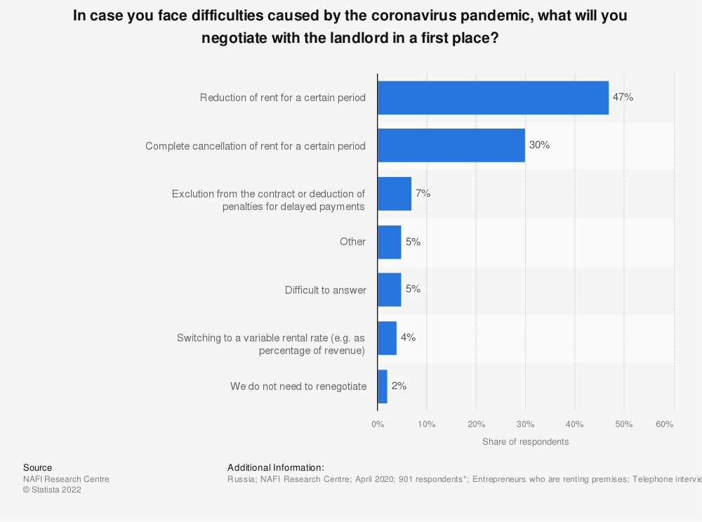 Statistic: In case you face difficulties caused by the coronavirus pandemic, what will you negotiate with the landlord in a first place?   Statista