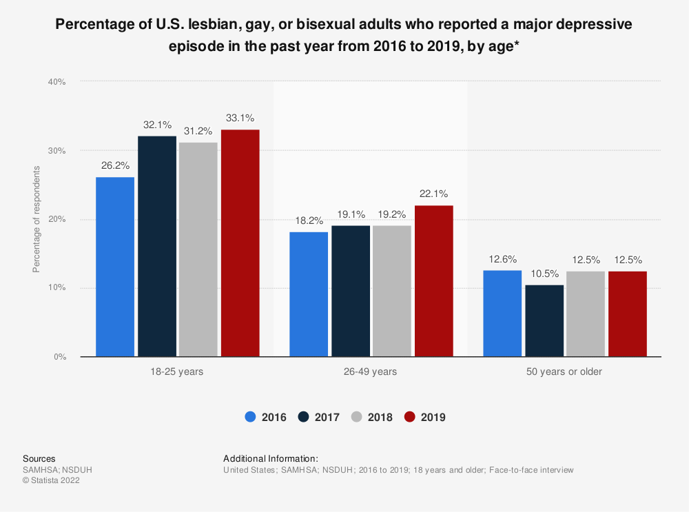 Statistic: Percentage of U.S. lesbian, gay, or bisexual adults who reported a major depressive episode in the past year from 2016 to 2019, by age*   Statista