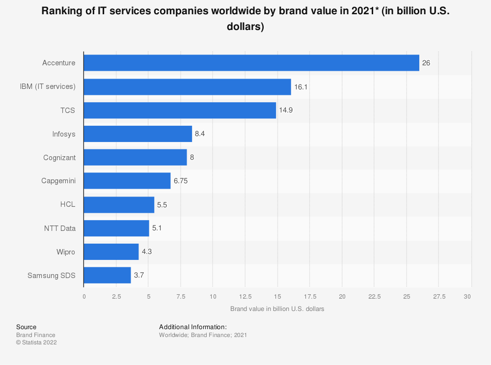 Statistic: Ranking of IT services companies worldwide by brand value in 2021* (in billion U.S. dollars) | Statista