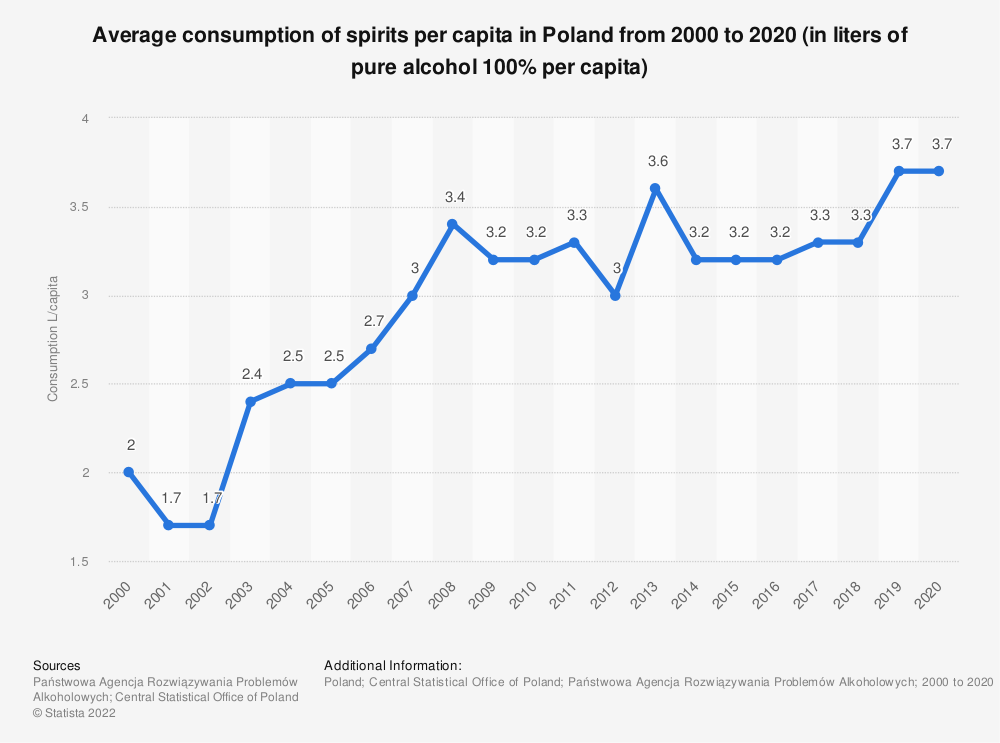 Statistic: Average consumption of spirits per capita in Poland from 1992 to 2018 (in liters of pure alcohol 100% per capita) | Statista
