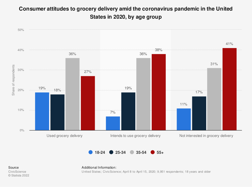 Statistic: Consumer attitudes to grocery delivery amid the coronavirus pandemic in the United States in 2020, by age group | Statista