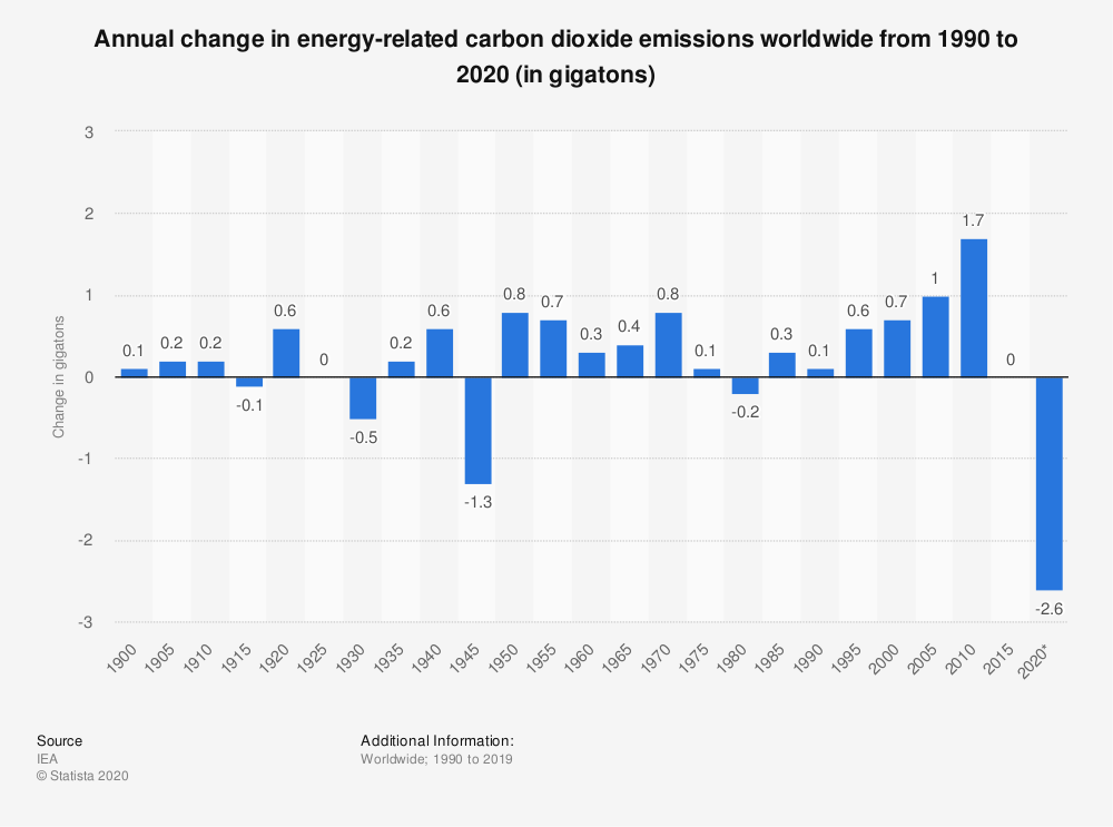 Statistic: Annual change in energy-related carbon dioxide emissions worldwide from 1990 to 2020 (in gigatons) | Statista