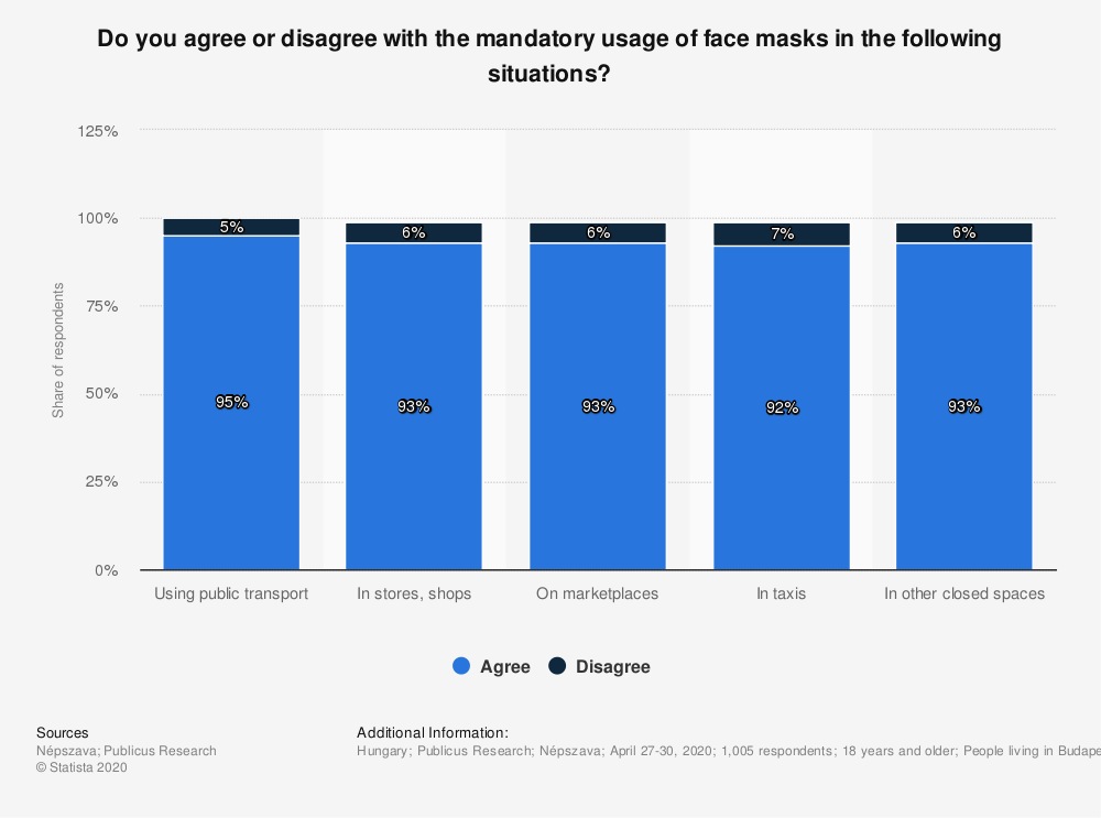 Statistic: Do you agree or disagree with the mandatory usage of face masks in the following situations? | Statista