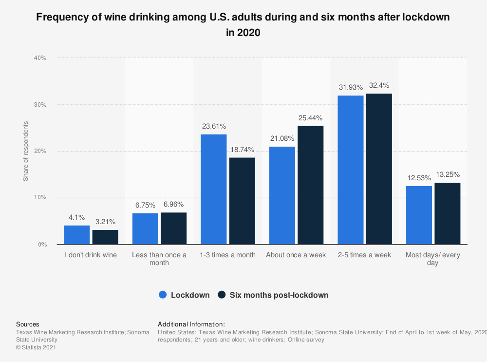 Statistic: Frequency of wine drinking among U.S. adults from January to April 2020   Statista