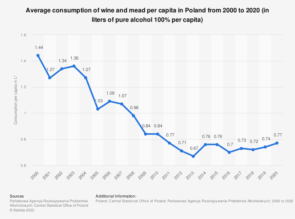 Statistic: Average consumption of wine and mead per capita in Poland from 1992 to 2018* (in liters of pure alcohol 100% per capita) | Statista