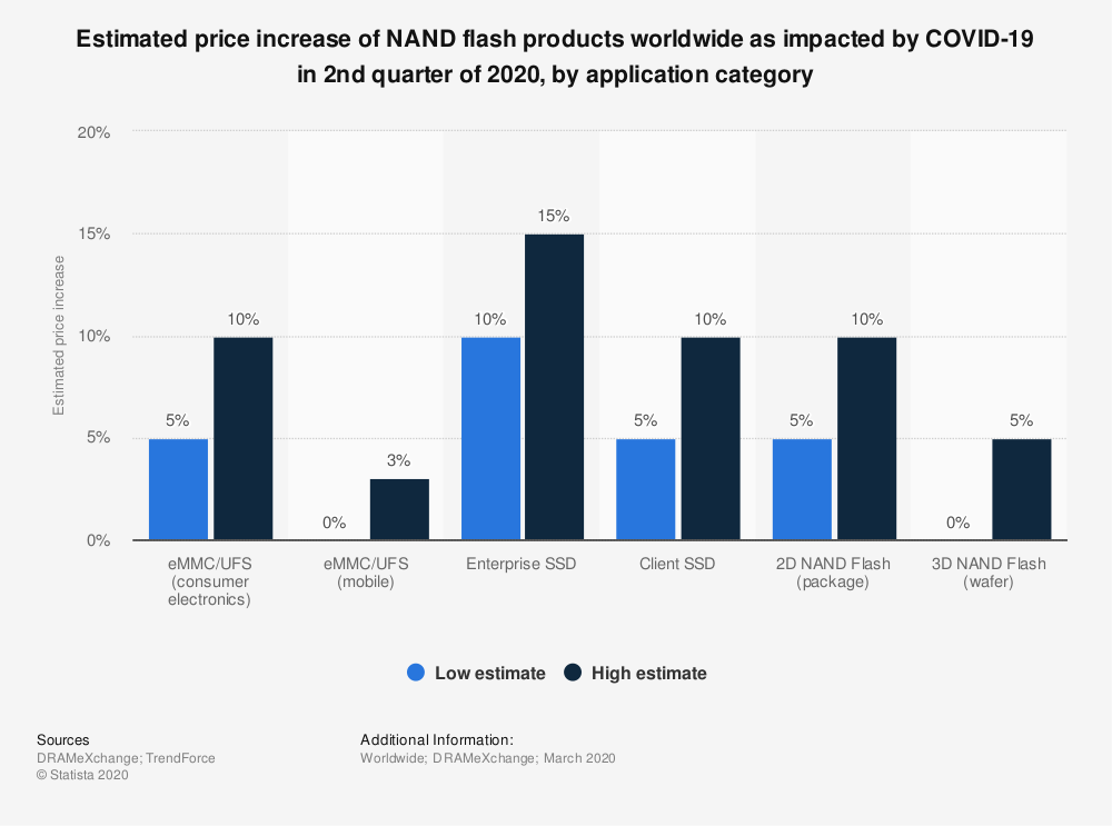 Statistic: Estimated price increase of NAND flash products worldwide as impacted by COVID-19 in 2nd quarter of 2020, by application category | Statista
