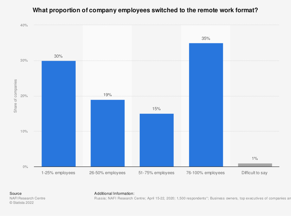 Statistic: What proportion of company employees switched to the remote work format? | Statista