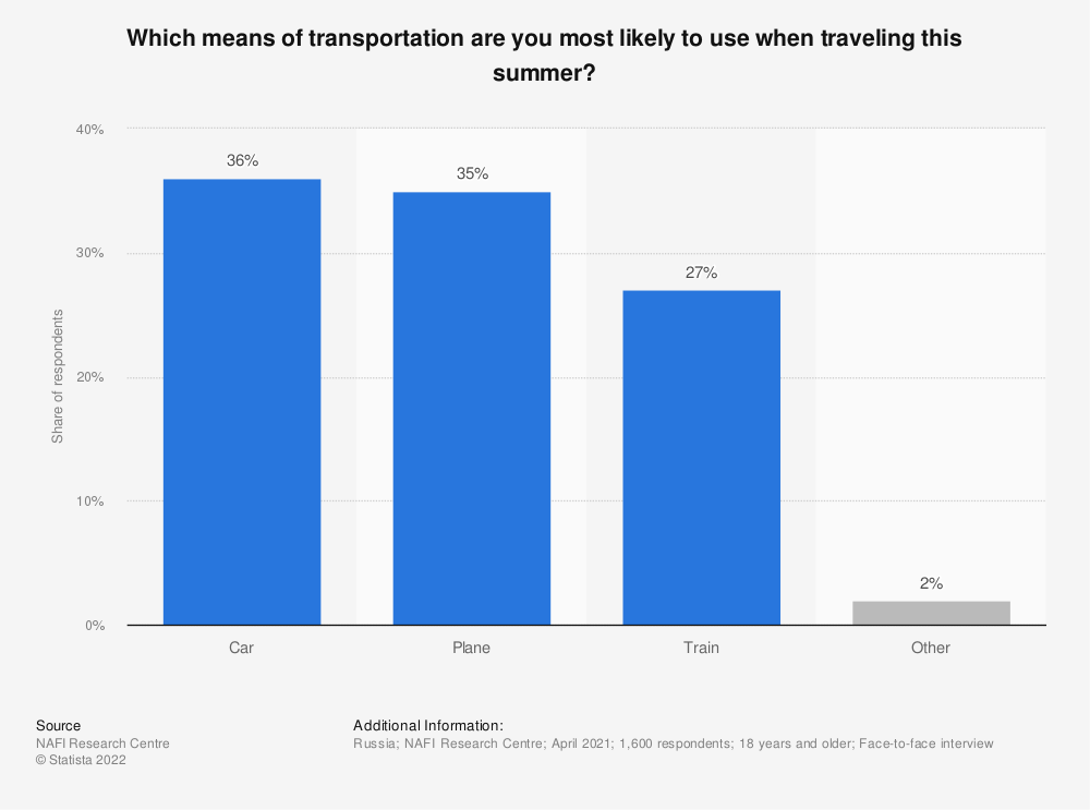 Statistic: Which means of transportation are you most likely to use when traveling this summer?   Statista