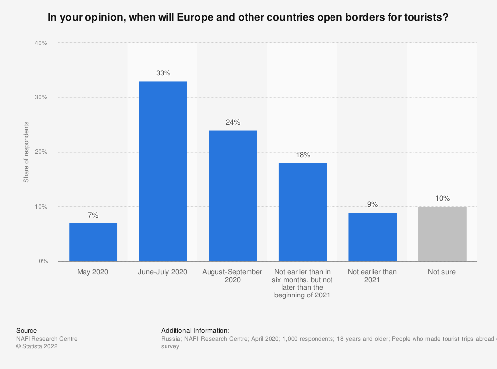 Statistic: In your opinion, when will Europe and other countries open borders for tourists? | Statista
