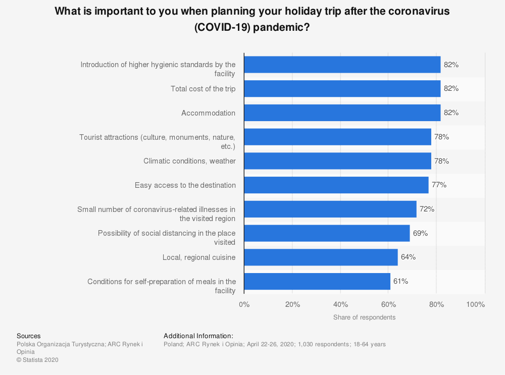 Statistic: What is important to you when planning your holiday trip after the coronavirus (COVID-19) pandemic?   Statista