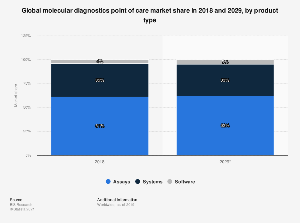 Statistic: Global molecular diagnostics point of care market share in 2018 and 2029, by product type | Statista