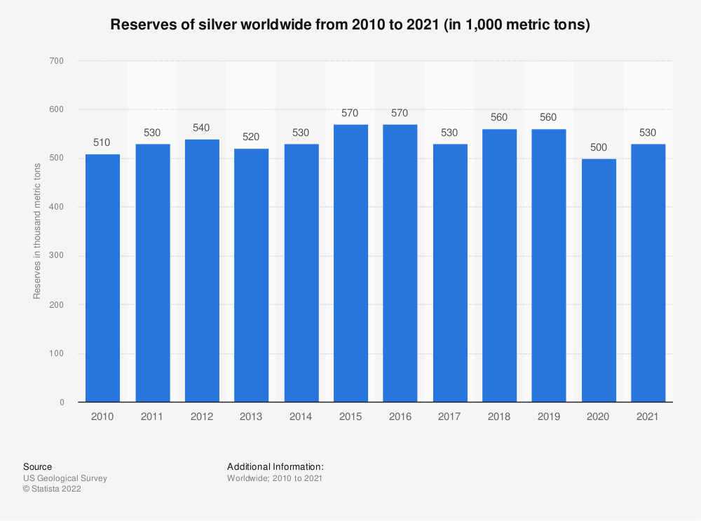 Statistic: Reserves of silver worldwide from 2010 to 2019 (in 1,000 metric tons) | Statista