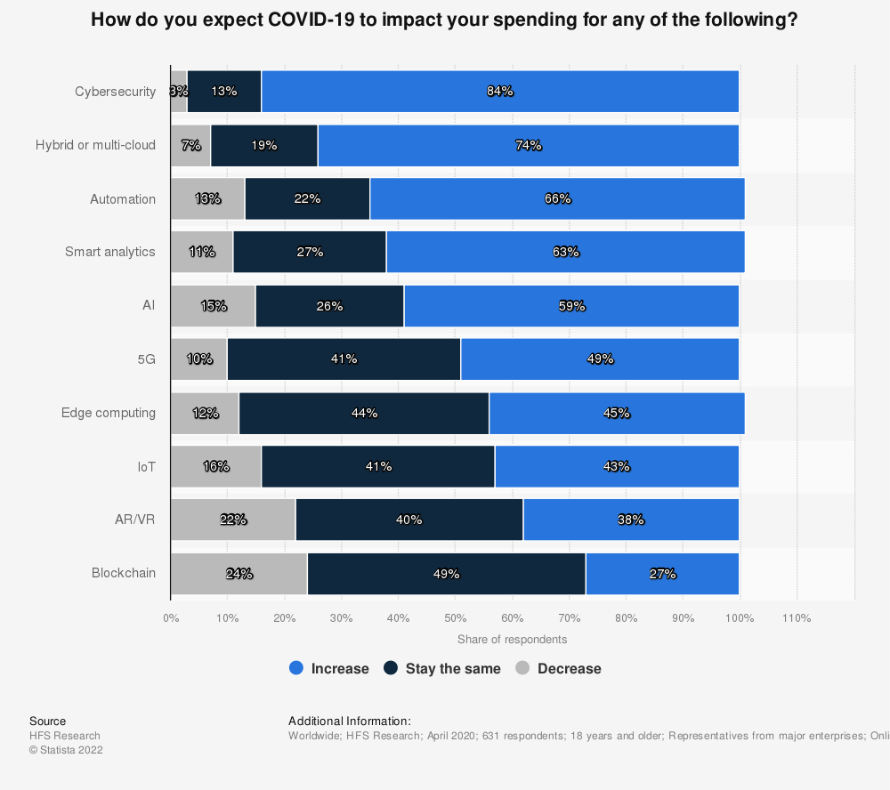 Statistic: How do you expect COVID-19 to impact your spending for any of the following? | Statista