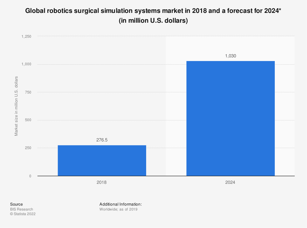 Statistic: Global robotics surgical simulation systems market in 2018 and a forecast for 2024* (in million U.S. dollars) | Statista