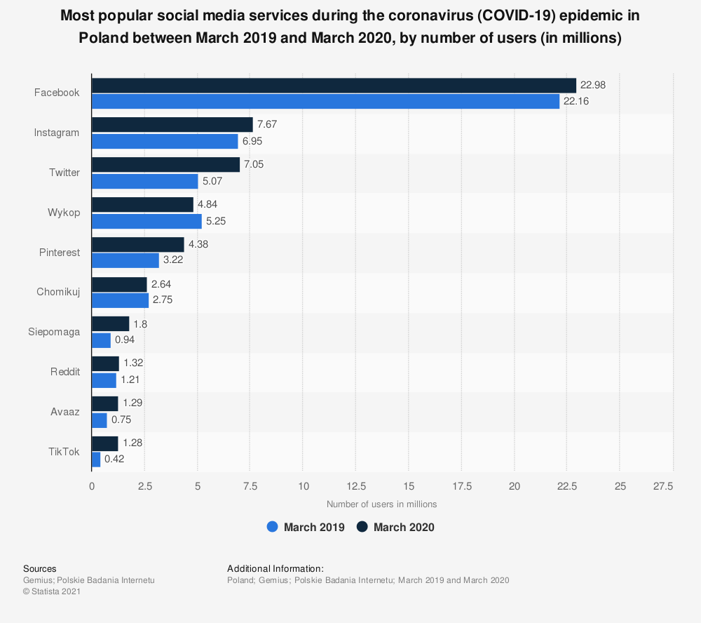 Statistic: Most popular social media services during the coronavirus (COVID-19) epidemic in Poland between March 2019 and March 2020, by number of users (in millions) | Statista