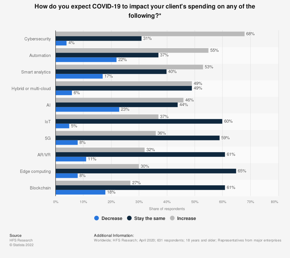 Statistic: How do you expect COVID-19 to impact your client's spending on any of the following?* | Statista