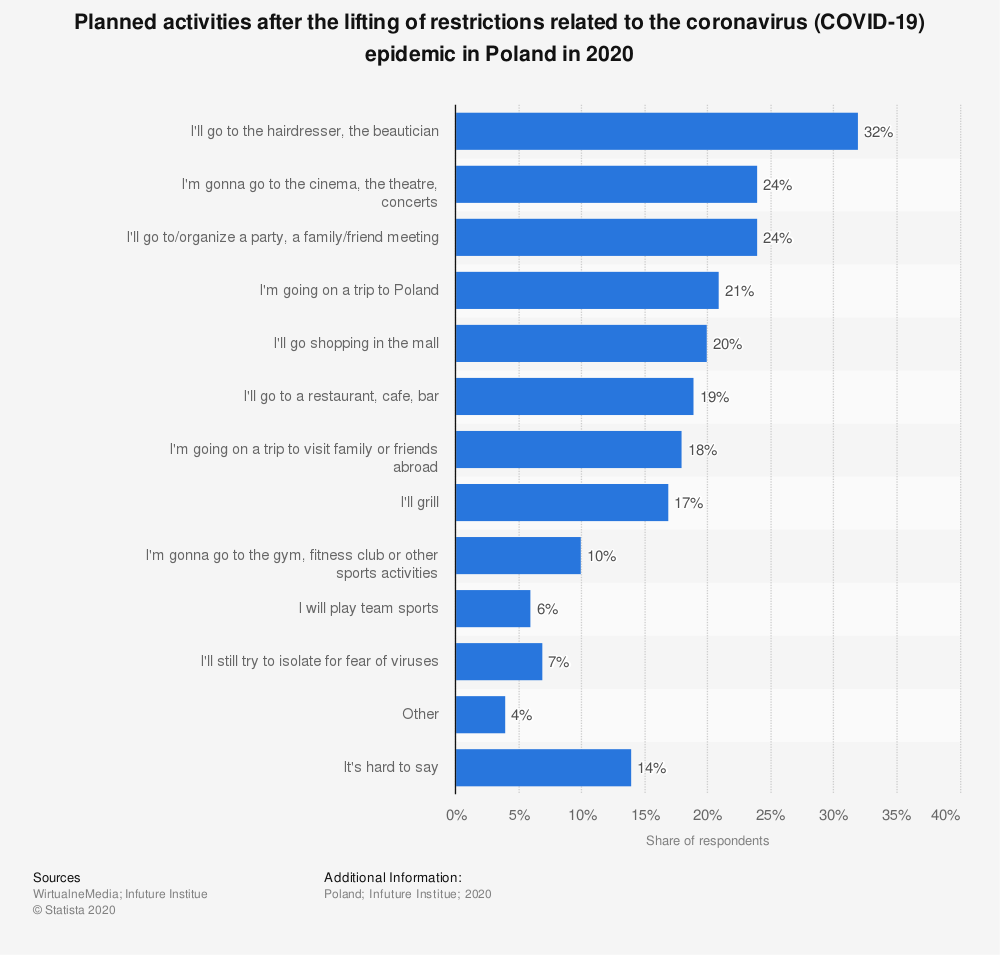 Statistic: Planned activities after the lifting of restrictions related to the coronavirus (COVID-19) epidemic in Poland in 2020   Statista