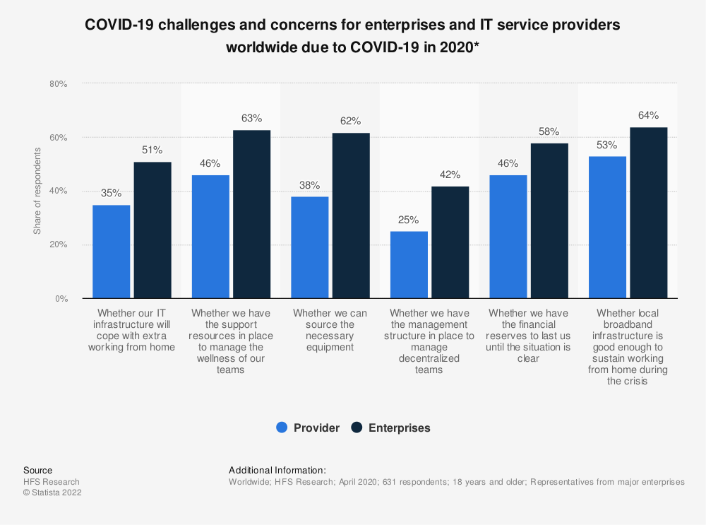 Statistic: COVID-19 challenges and concerns for enterprises and IT service providers worldwide due to COVID-19 in 2020* | Statista