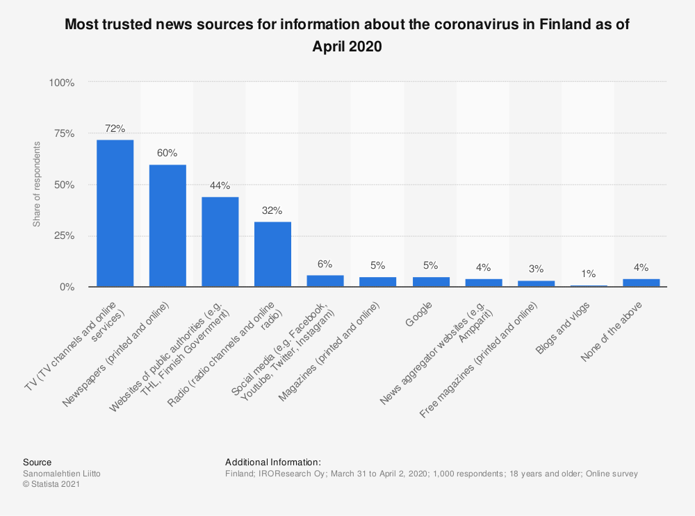 Statistic: Most trusted news sources for information about the coronavirus in Finland as of April 2020 | Statista