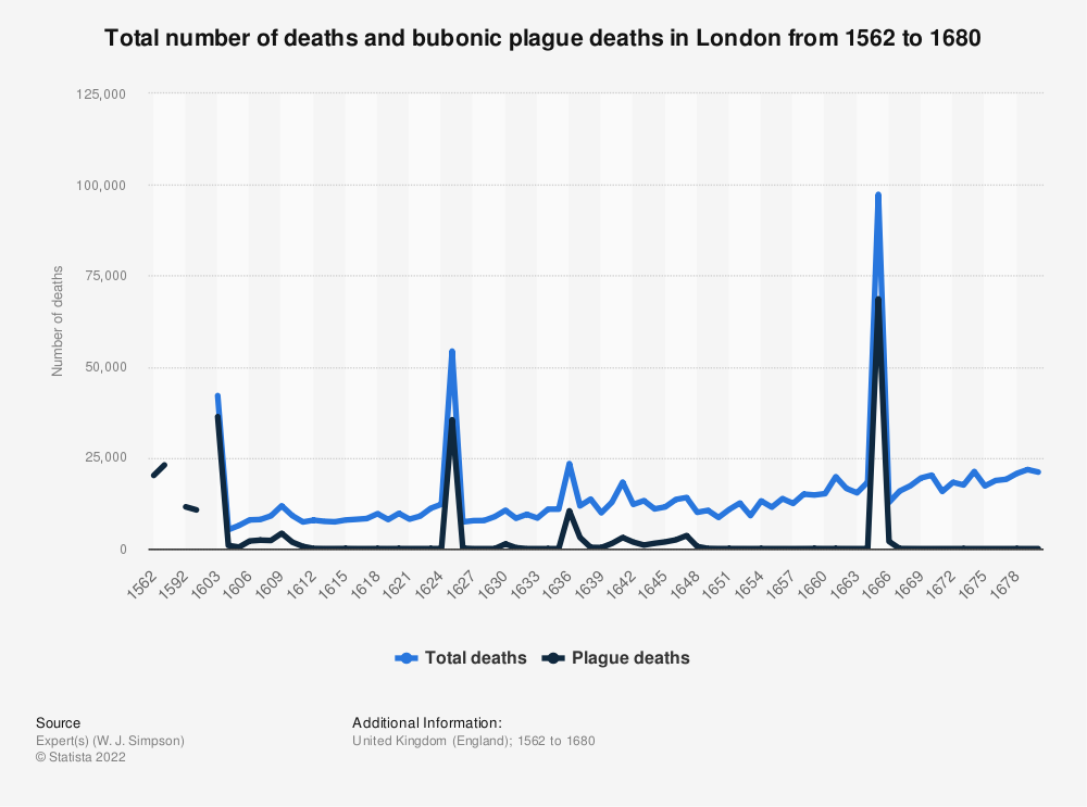 Statistic: Total number of deaths and bubonic plague deaths in London from 1562 to 1680   Statista