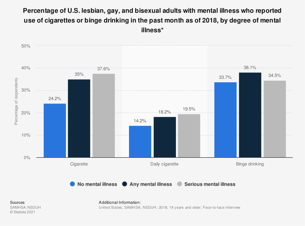 Statistic: Percentage of U.S. lesbian, gay, and bisexual adults with mental illness who reported use of cigarettes or binge drinking in the past month as of 2018, by degree of mental illness* | Statista