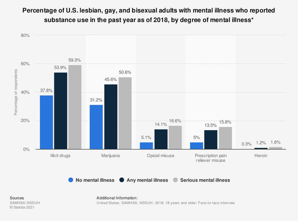 Statistic: Percentage of U.S. lesbian, gay, and bisexual adults with mental illness who reported substance use in the past year as of 2018, by degree of mental illness* | Statista