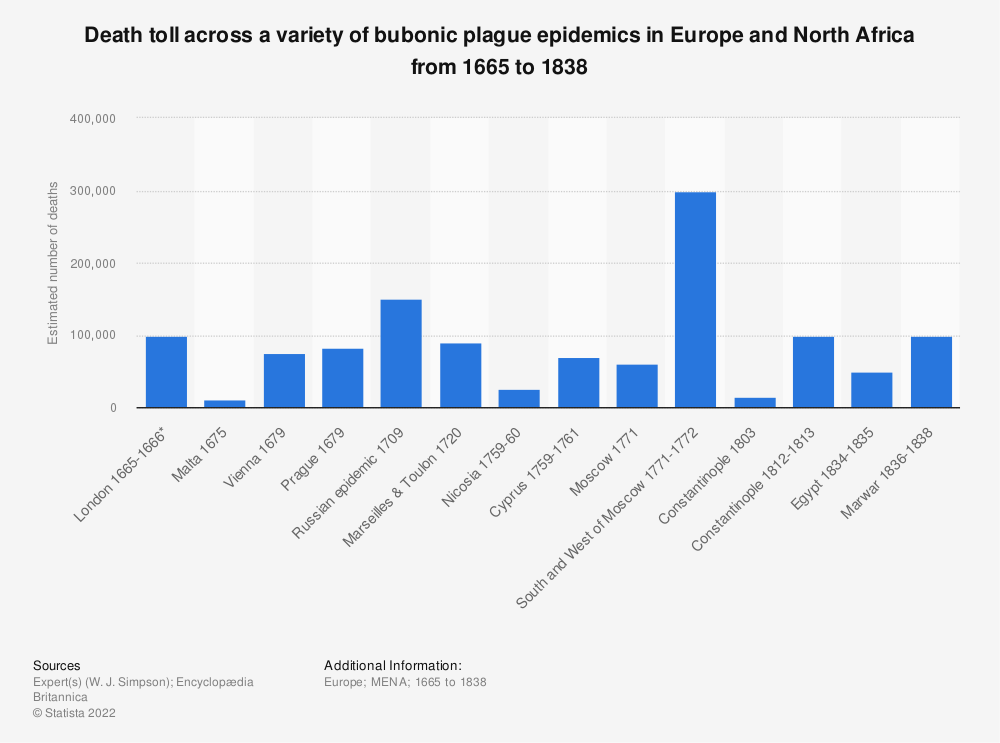 Statistic: Death toll across a variety of bubonic plague epidemics in Europe and North Africa from 1665 to 1838   Statista