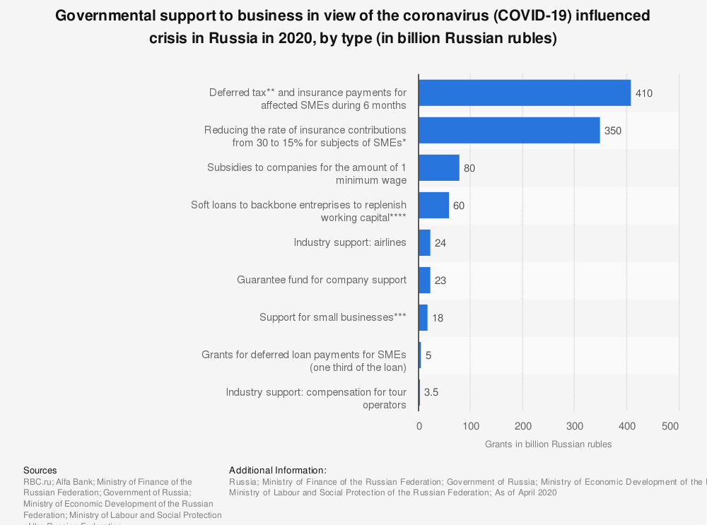 Statistic: Governmental support to business in the view of the coronavirus (COVID-19) influenced crisis in Russia in 2020, by type (in billion Russian rubles) | Statista