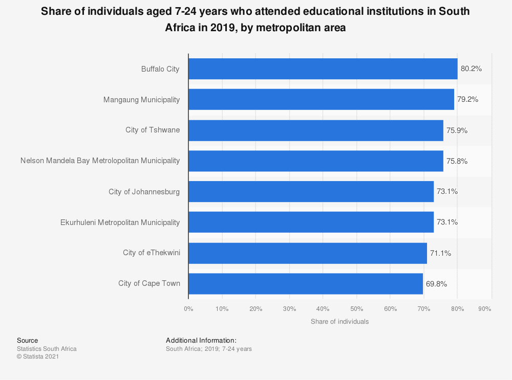 Statistic: Share of individuals aged 7-24 years who attended educational institutions in South Africa in 2019, by metropolitan area | Statista