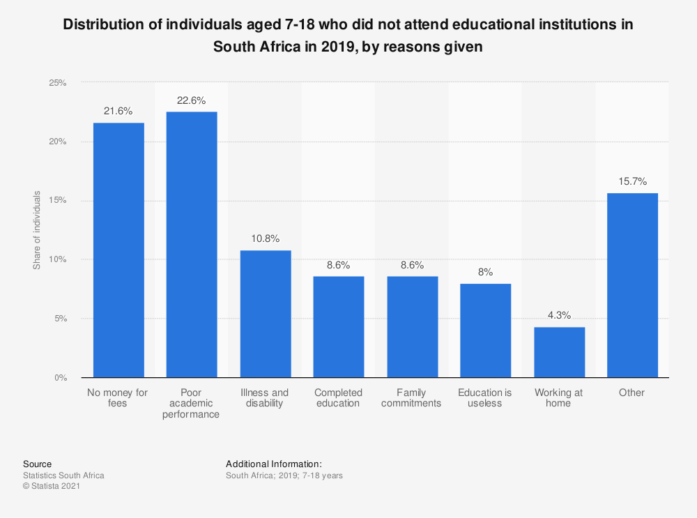 Statistic: Distribution of individuals aged 7-18 who did not attend educational institutions in South Africa in 2019, by reasons given | Statista