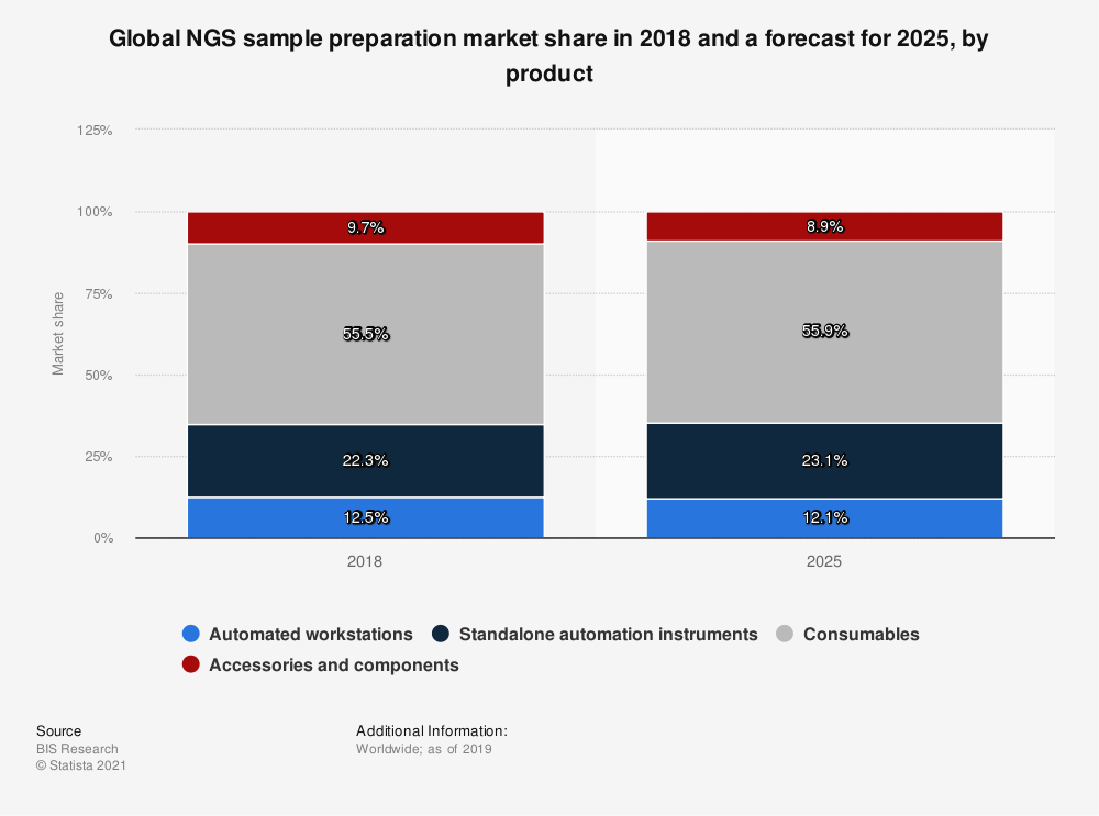 Statistic: Global NGS sample preparation market share in 2018 and a forecast for 2025, by product | Statista