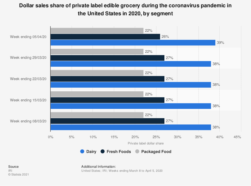 Statistic: Dollar sales share of private label edible grocery during the coronavirus pandemic in the United States in 2020, by segment | Statista