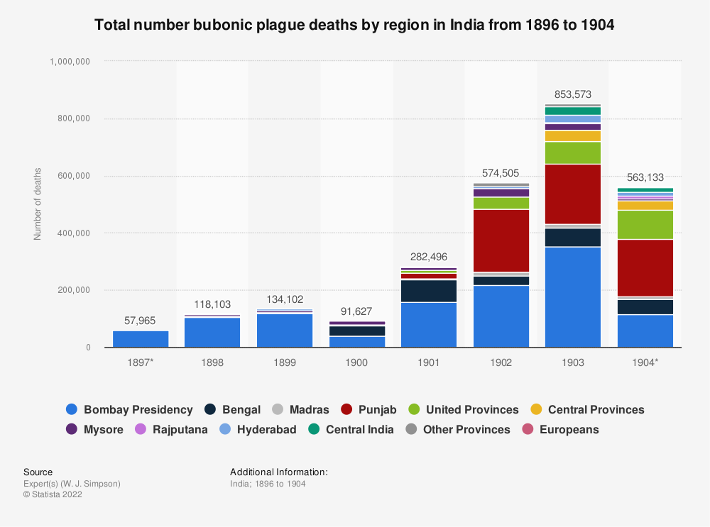 Statistic: Total number bubonic plague deaths by region in India from 1896 to 1904 | Statista