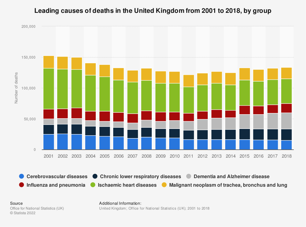 Statistic: Leading causes of deaths in the United Kingdom (UK) from 2001 to 2018, by group   Statista