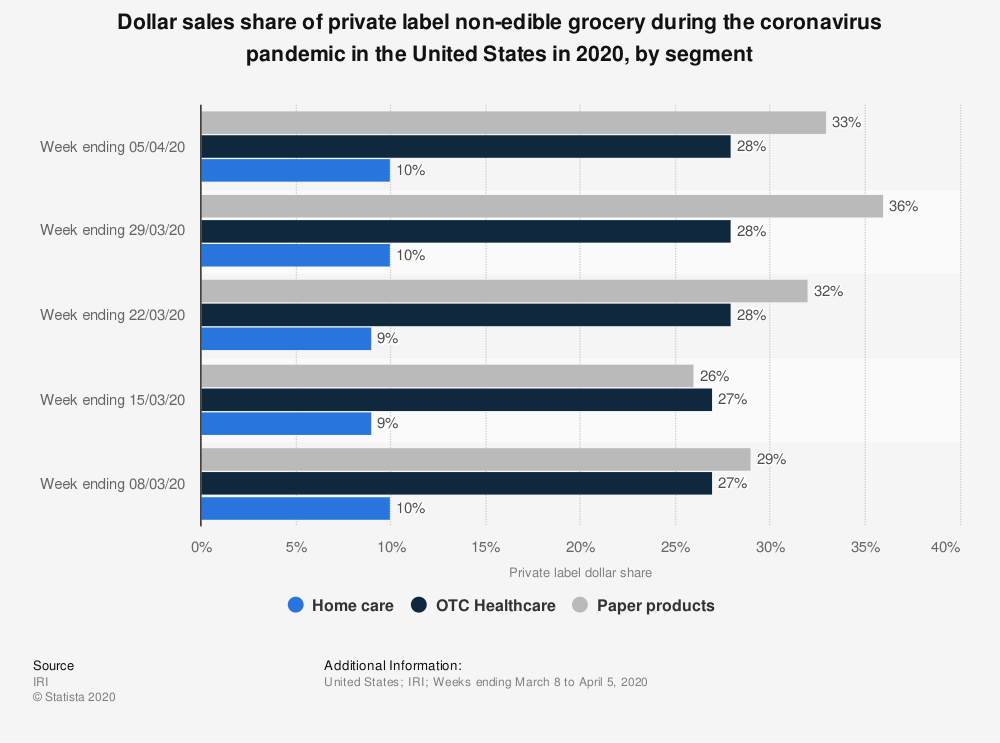Statistic: Dollar sales share of private label non-edible grocery during the coronavirus pandemic in the United States in 2020, by segment | Statista