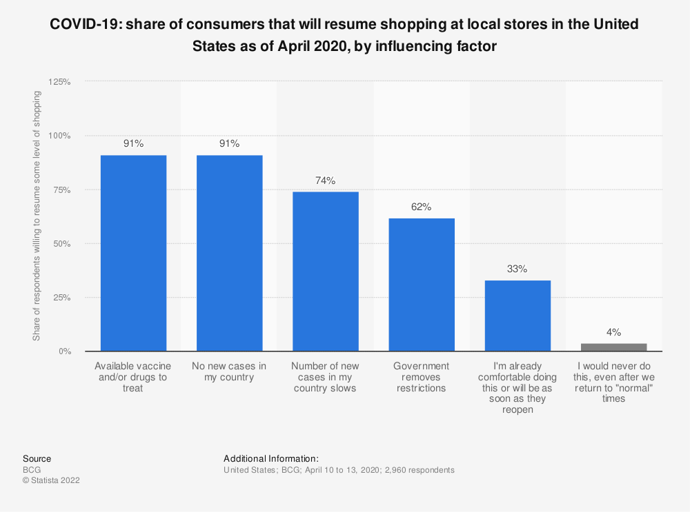 Statistic: COVID-19: share of consumers that will resume shopping at local stores in the United States as of April 2020, by influencing factor | Statista