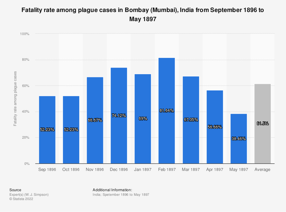 Statistic: Fatality rate among plague cases in Bombay (Mumbai), India from September 1896 to May 1897 | Statista
