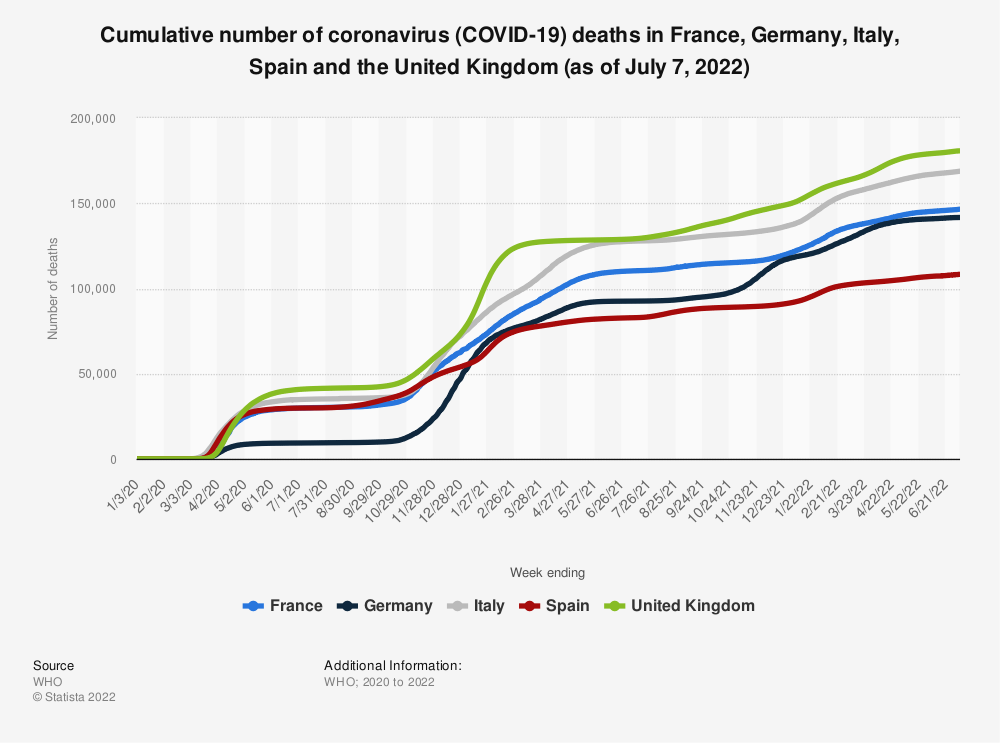 Statistic: Cumulative number of coronavirus (COVID-19) deaths in France, Germany, Italy, Spain and the United Kingdom (as of February 28, 2021) | Statista