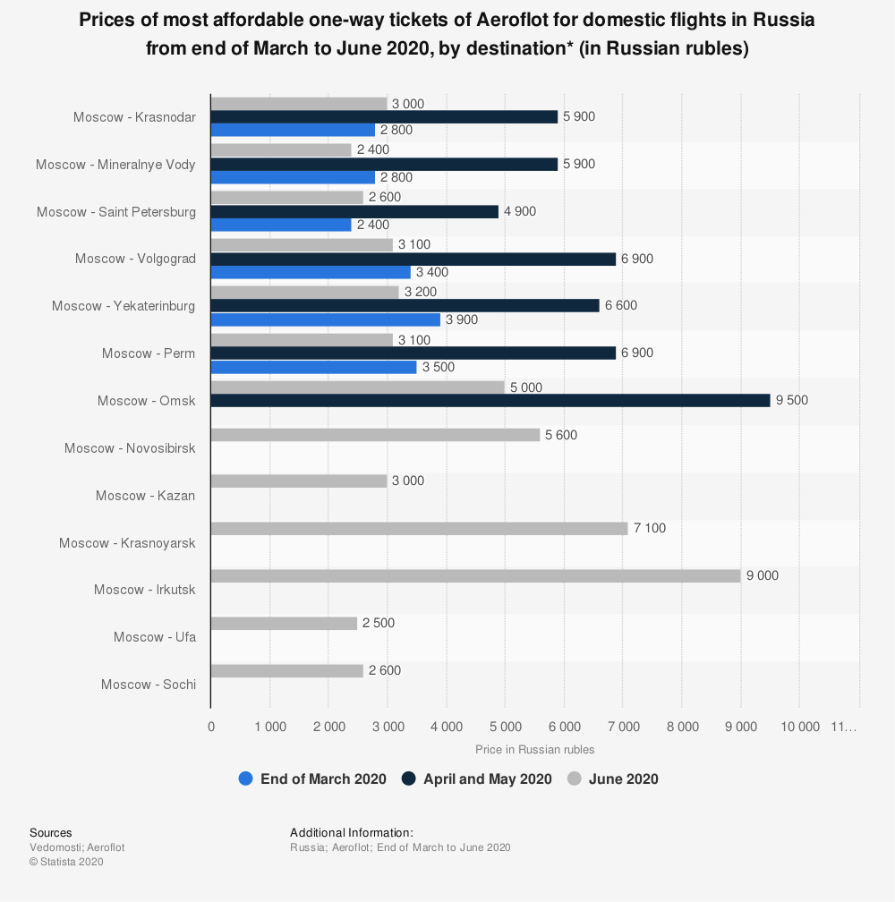 Statistic: Prices of most affordable one-way tickets of Aeroflot for domestic flights in Russia from end of March to June 2020, by destination* (in Russian rubles) | Statista