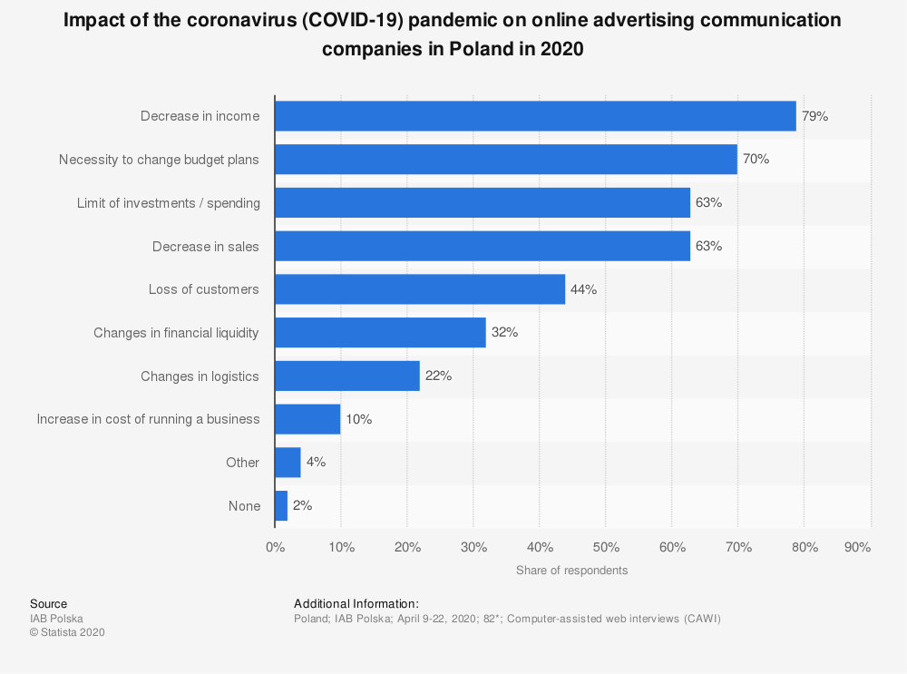 Statistic: Impact of the coronavirus (COVID-19) pandemic on online advertising communication companies in Poland in 2020 | Statista