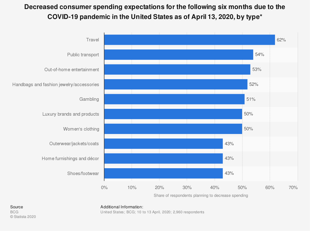 Statistic: Decreased consumer spending expectations for the following six months due to the COVID-19 pandemic in the United States as of April 13, 2020, by type*   Statista