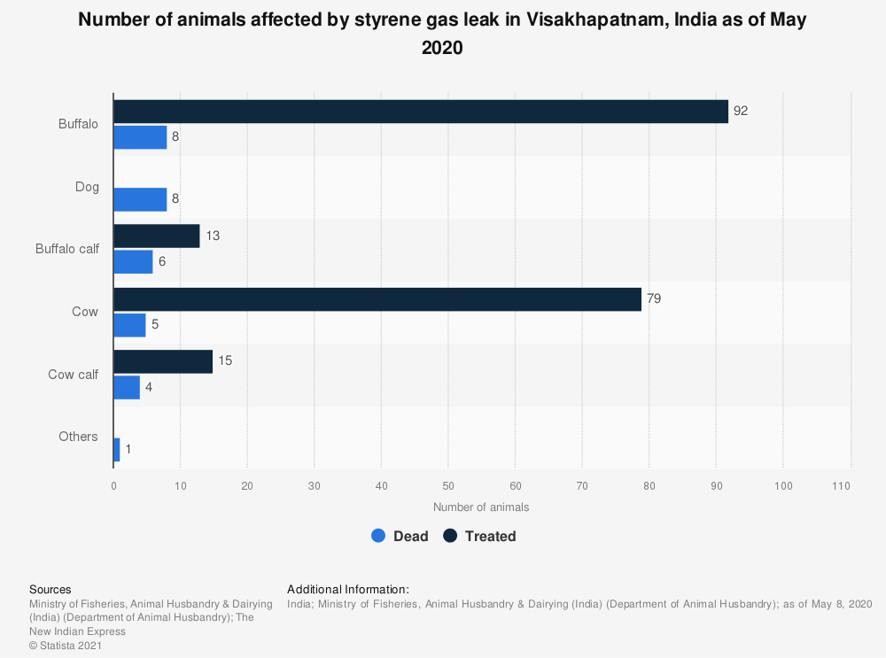 Statistic: Number of animals affected by styrene gas leak in Visakhapatnam, India as of May 2020 | Statista