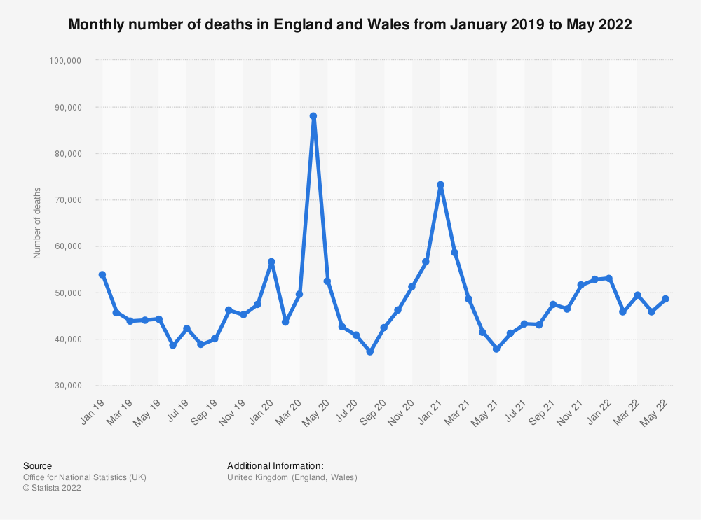 Statistic: Monthly number of deaths in England and Wales from January 2015 to November 2020 | Statista