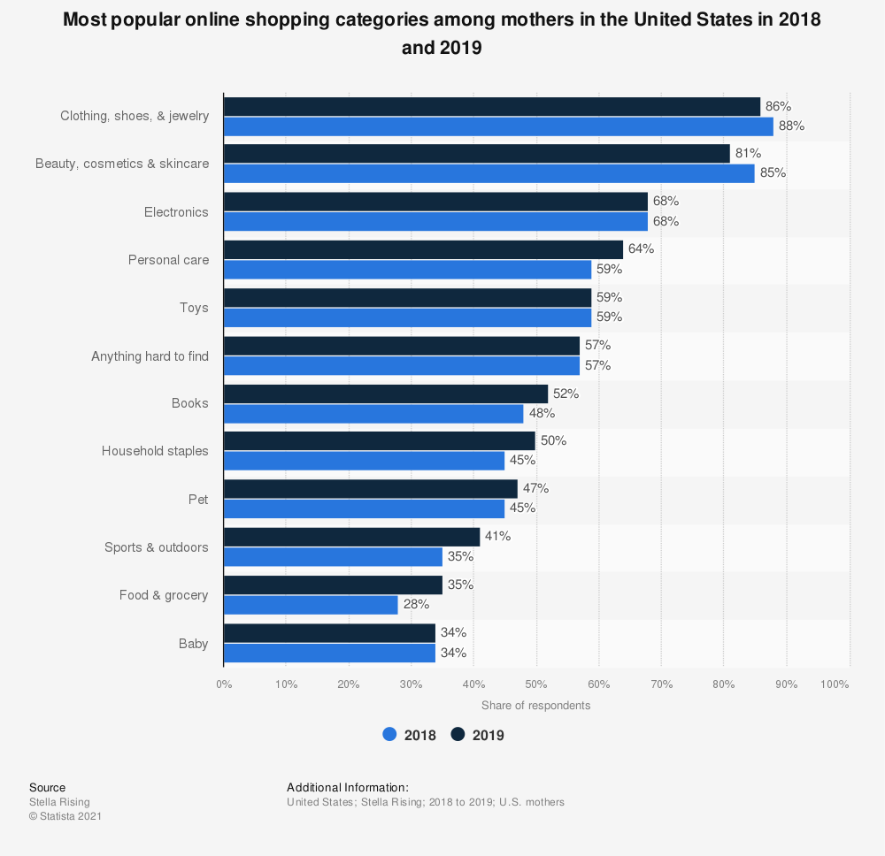 Statistic: Most popular online shopping categories among mothers in the United States in 2018 and 2019 | Statista