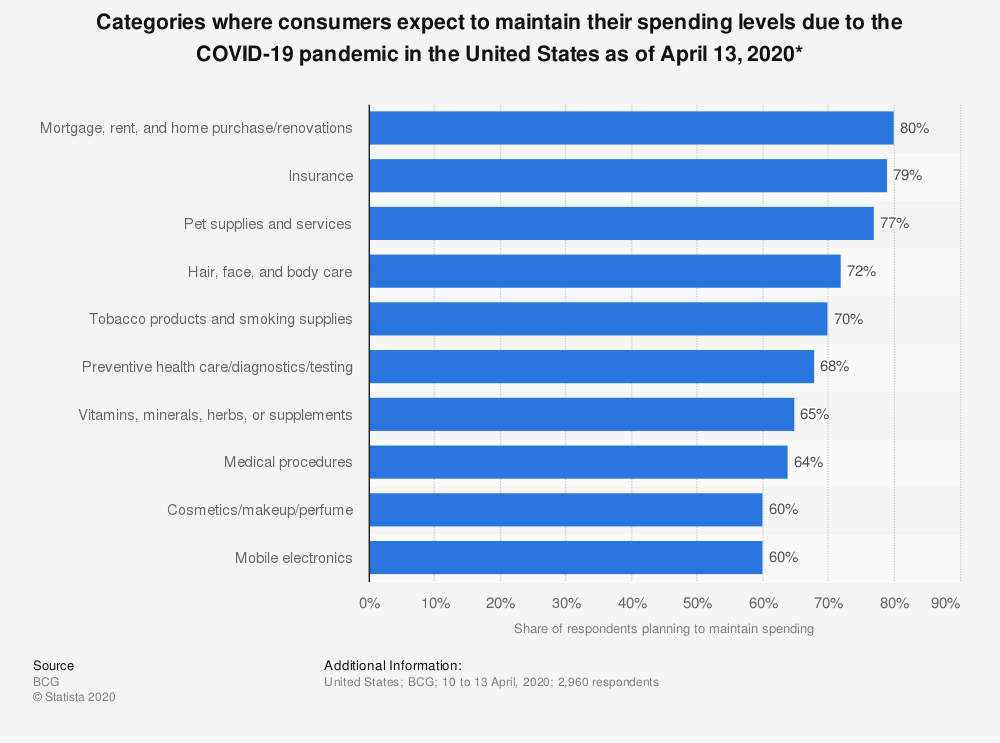 Statistic: Categories where consumers expect to maintain their spending levels due to the COVID-19 pandemic in the United States as of April 13, 2020*   Statista
