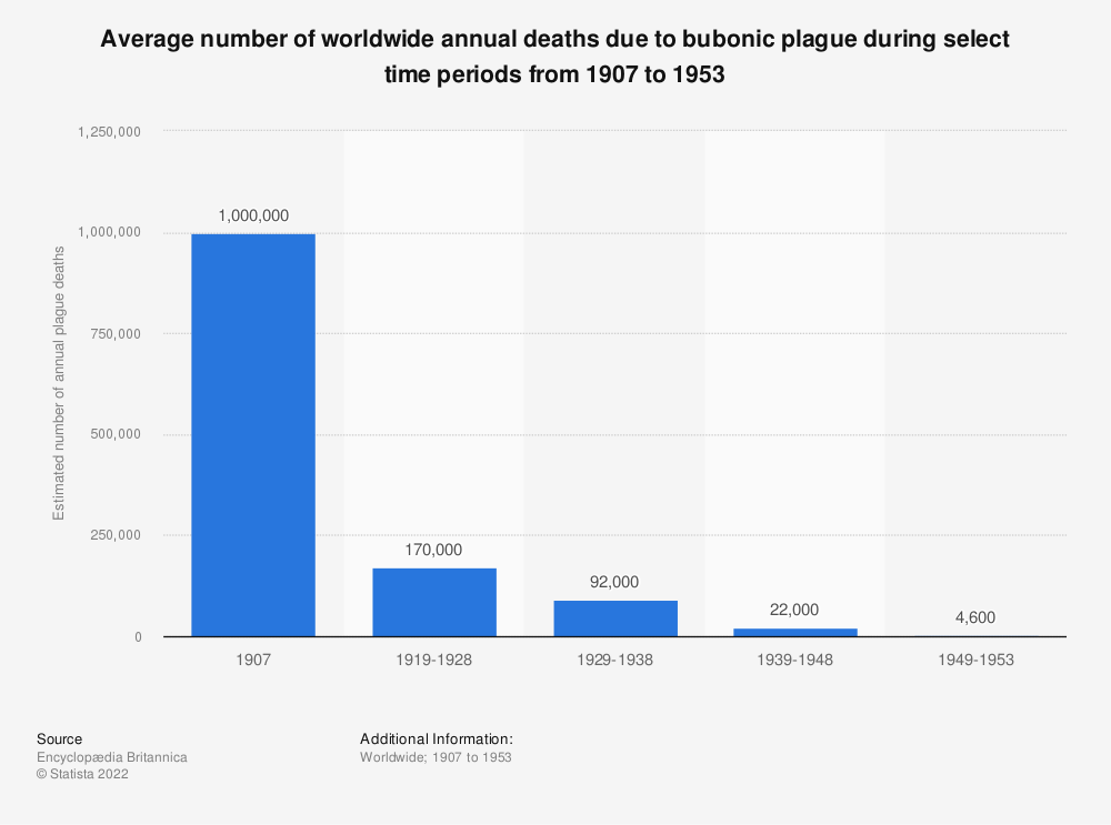 Statistic: Average number of worldwide annual deaths due to bubonic plague during select time periods from 1907 to 1953 | Statista
