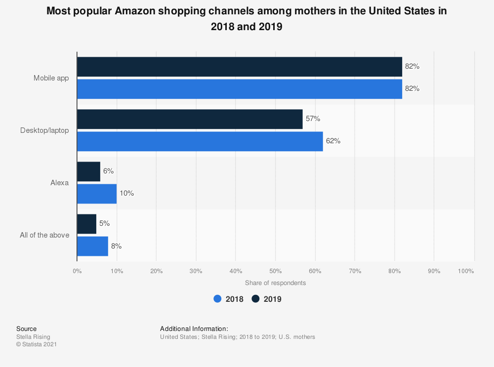 Statistic: Most popular Amazon shopping channels among mothers in the United States in 2018 and 2019 | Statista