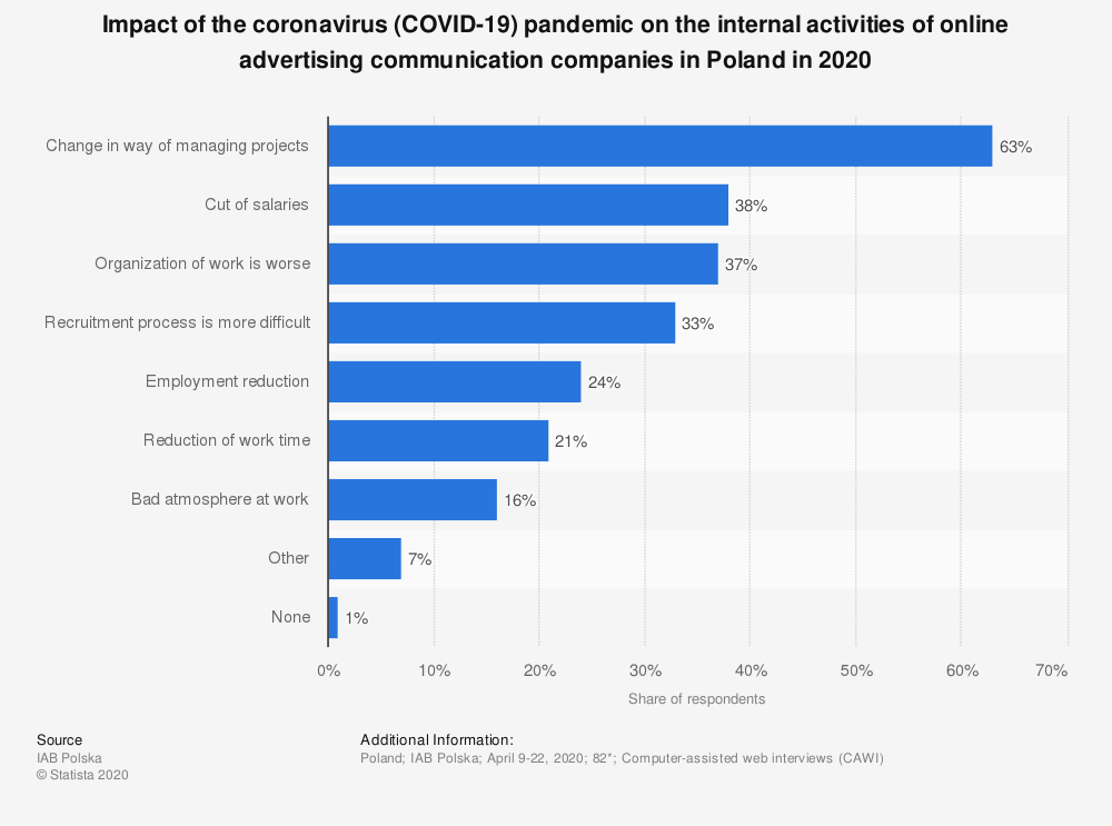 Statistic: Impact of the coronavirus (COVID-19) pandemic on the internal activities of online advertising communication companies in Poland in 2020 | Statista