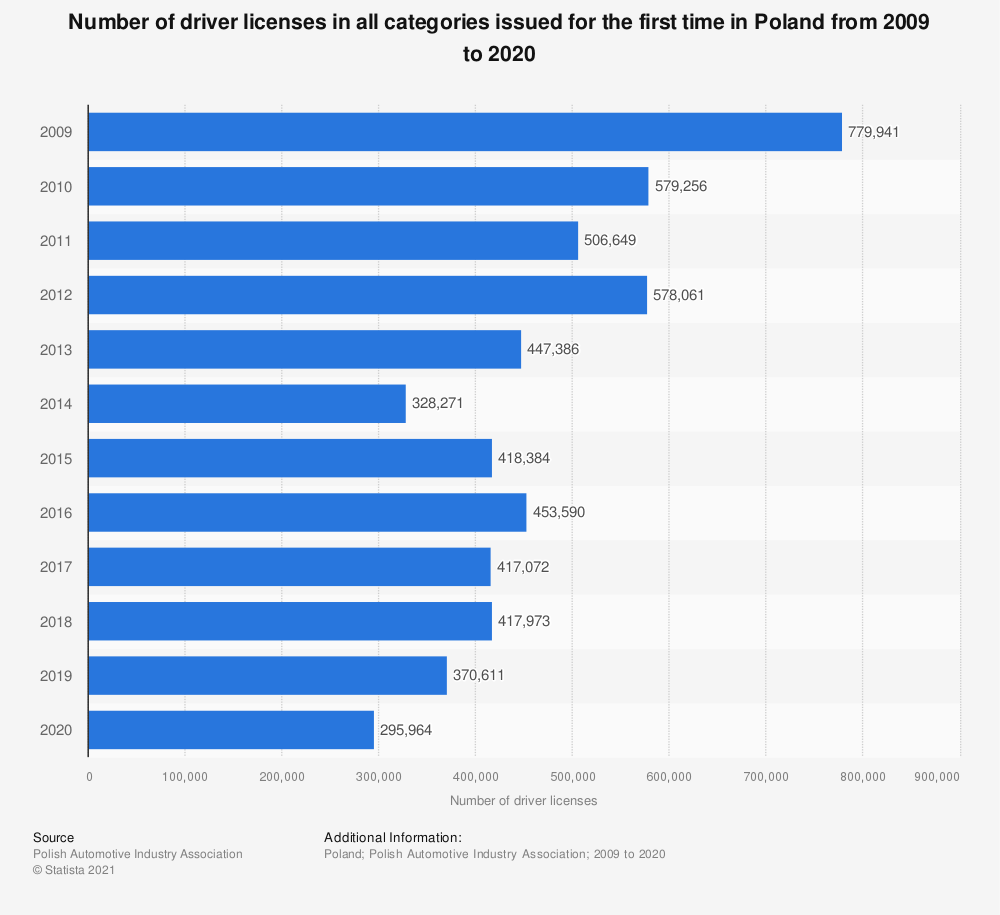 Statistic: Number of driver licenses in all categories issued for the first time in Poland from 2009 to 2019 | Statista